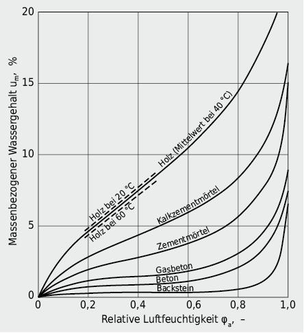 Sorptionsisothermen ausgewählter Baustoffe: Verlauf der Baustofffeuchte als Funktion der Umgebungsfeuchte