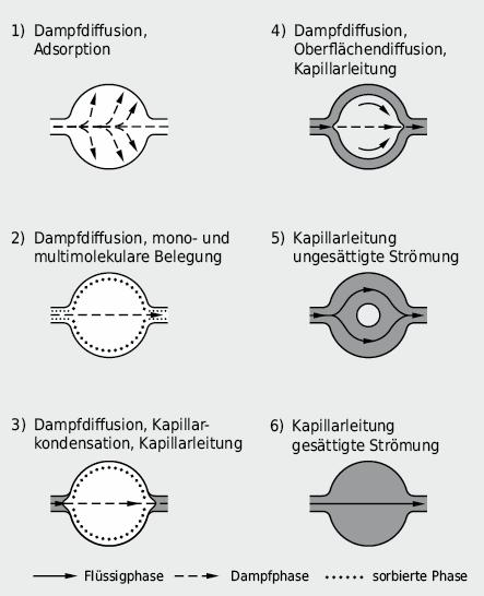 Schematische Darstellung der Sorptionsstadien und der dabei auftretenden Transporteffekte in anorganischen, porösen Baustoffen bei zunehmender Befeuchtung