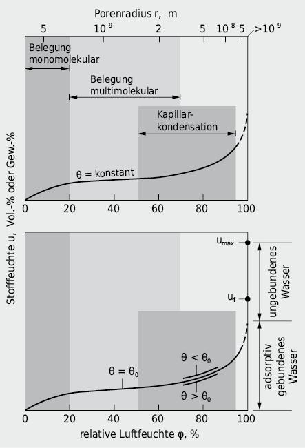 Analyse einer für hygroskopische, poröse Baustoffe charakteristischen Sorptionsisotherme