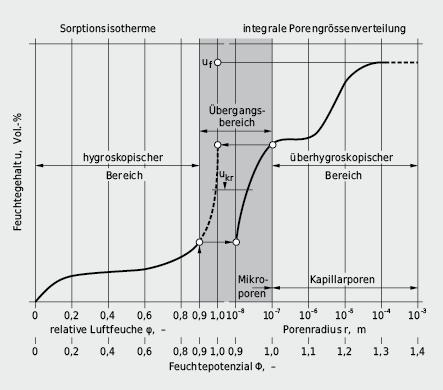 Baustofffeuchte als Funktion des Feuchtepotenzials, zusammengesetzt aus Messungen der Baustoffeuchte