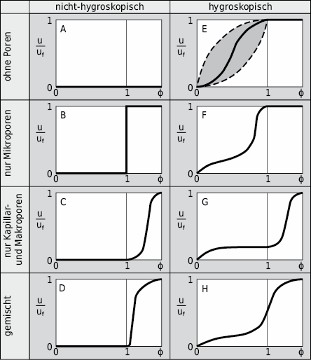 Systematische Typisierung der Speichereigenschaften anhand des FeuchtepotenzialsΦ für nichthygroskopische und hygroskopische Baustoffe mit unterschiedlichen Porengrössen