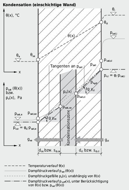 Temperatur- und Druckverläufe für homogene, einschichtige Wand: Kondensationszustand mit Bildung einer Kondensationszone