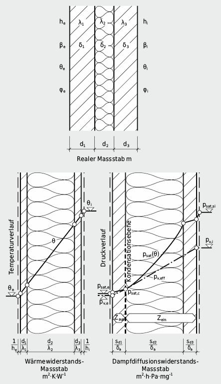 Darstellung der Temperatur- und Dampfdruckverhältnisse in einer zweischaligen Wandkonstruktion: Bildung einer «Kondensationsebene»