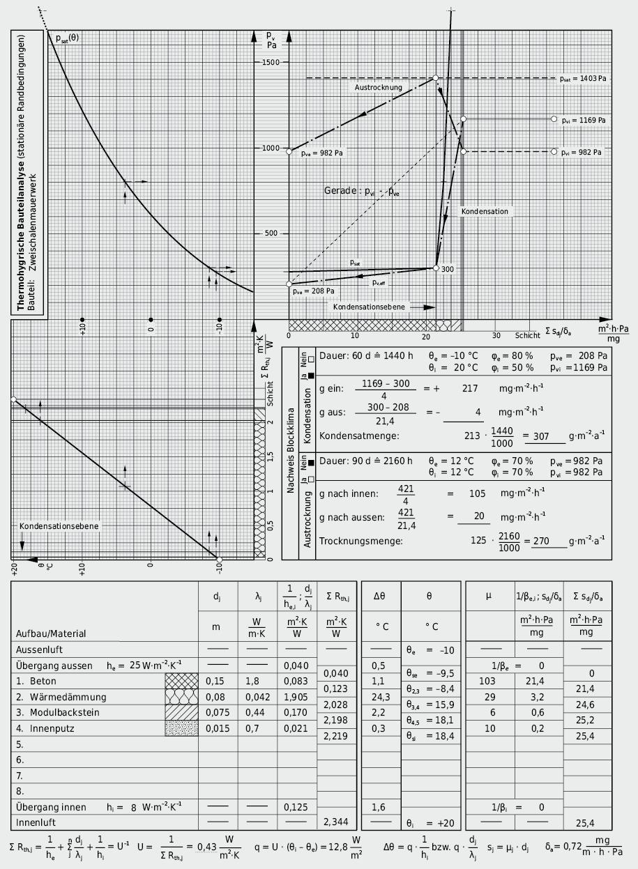 Beispiel einer halbgrafischen Beurteilung der Wasserdampfdiffusion in einer zweischaligen Aussenwand: Glaser-Verfahren mit Blockklima