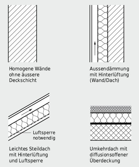 Konstruktionen, die bei normalen Klimabedingungen keinen Diffusionsnachweis erfordern