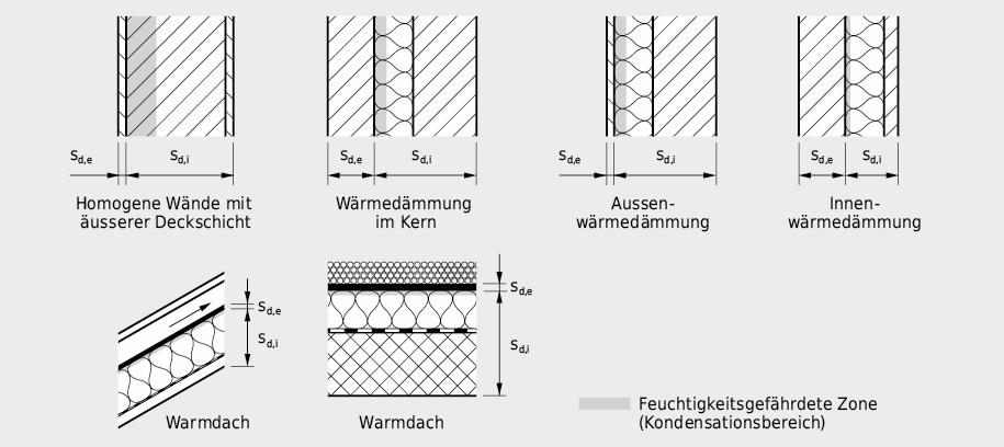 Konstruktionen, für die ein vereinfachter Nachweis nach der Methode der Pascaltage möglich ist; für normale Klimabedingungen ist die Lage der Kondensationsebene, die den Bauteil in einen inneren