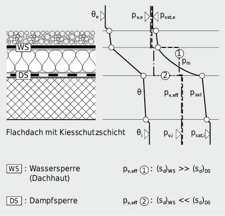 Korrekte Schichtenfolge zur Vermeidung von Kondensatschäden: dampfbremsende Schicht