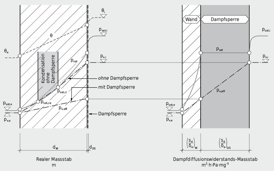 Wirkung einer dampfbremsenden Schicht: Durch Vergrösserung des warmseitigen Dampfdurchlasswiderstandes reduziert sich die Steigung der Dampfdruckgeraden für den eindiffundierenden Dampfstrom u.U. derart stark, dass keine Kondensationsebene mehr auftritt.