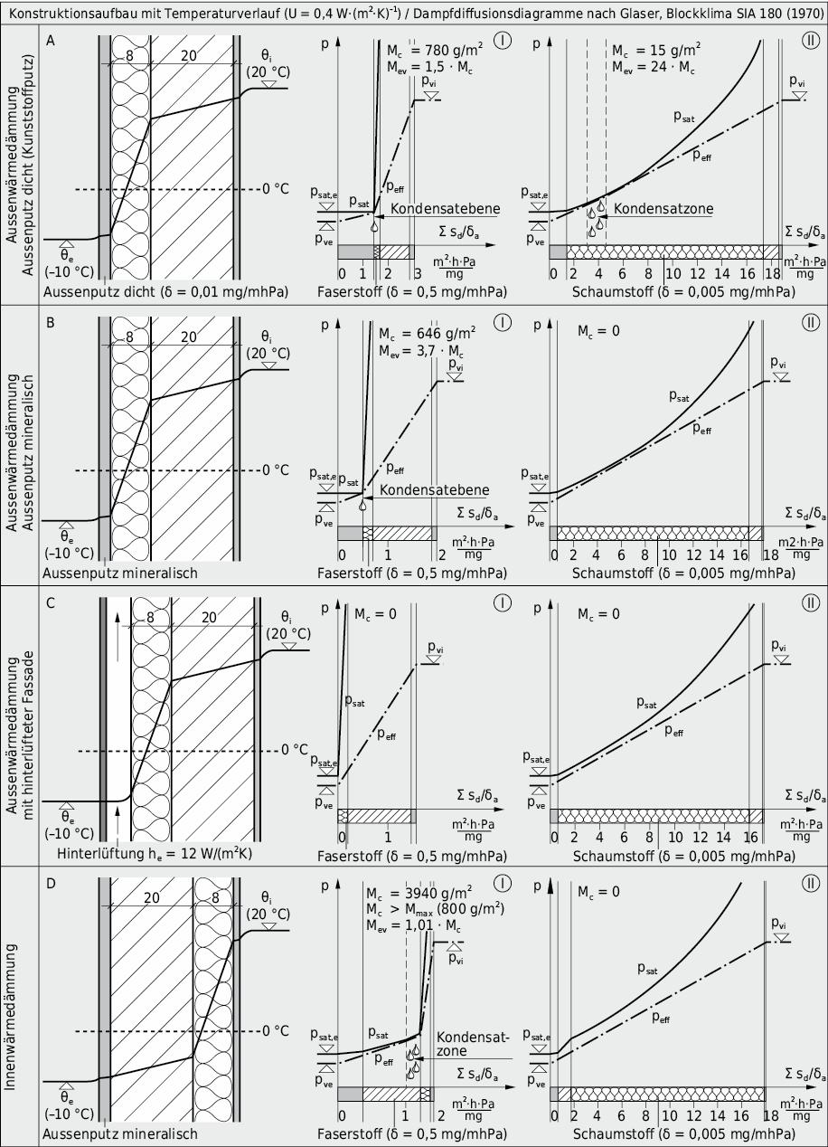 >Abbildung3.28:Einfluss von Schichtenfolge und Materialwahl bei Wetterschutzschicht und Wärmedämmung auf die Kondensatbildung