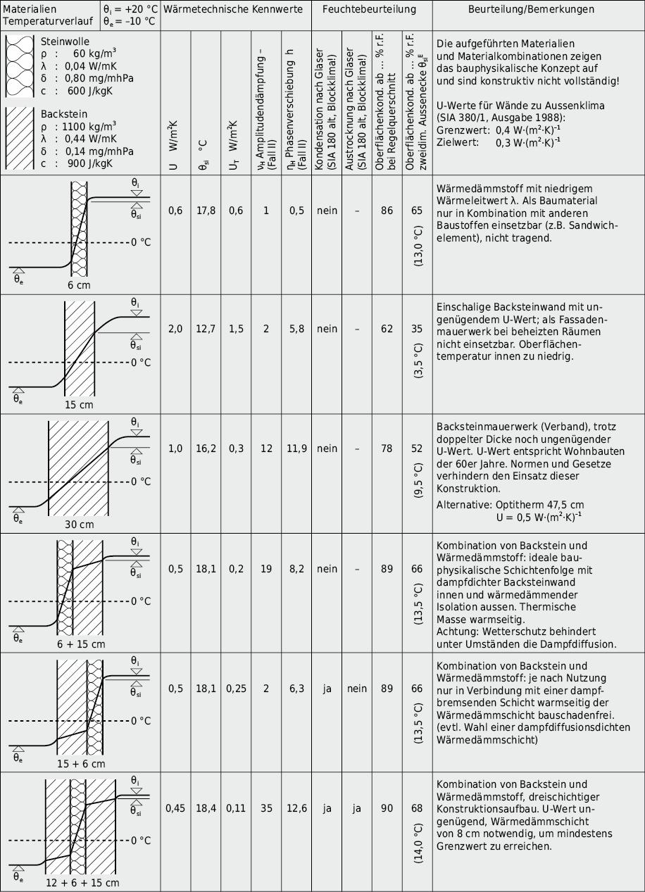 Abbildung3.29:Thermo-hygrische Beurteilung verschiedener Wandaufbauten