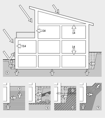 Sollicitations de l'enveloppe du bâtiment par l'eau et l'humidité: 1: précipitations atmosphériques; 2: éclaboussures; 3:humidité latérale du sol; 4: remontée d'humidité du sol; 5:eau souterraine