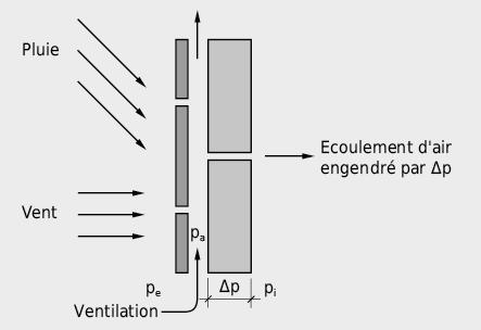 Sollicitations par la pluie battante et la pression sur un mur porteur à travers un revêtement extérieur ventilé