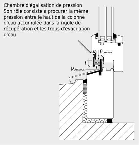 Equilibrage de la pression dans la rigole de récupération d'un cadre de fenêtre
