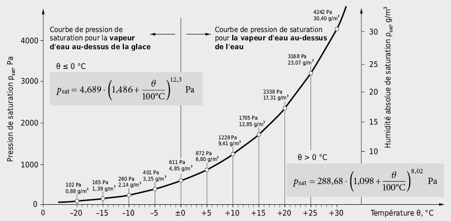 Evolutions de la pression de saturation et de l'humidité absolue de saturation en fonction de la température, formules approchées pour la pression de saturation dans les domaines –20°C à 0°C et 0°C à environ 50°C