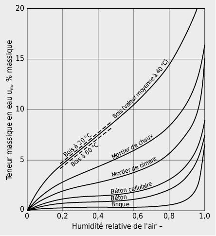 Isothermes de sorption de quelques matériaux de construction: évolution de l'humidité du matériau en fonction de l'humidité de son environnement
