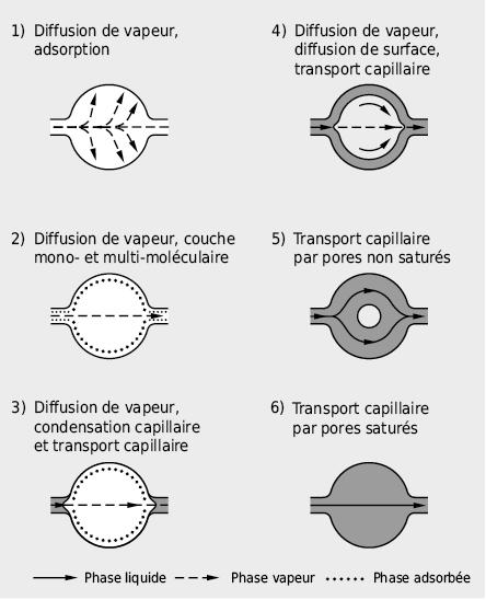 Représentation schématique des stades de sorption et des mécanismes de transport qui s'y produisent pour des matériaux de construction inorganiques poreux par humidification croissante