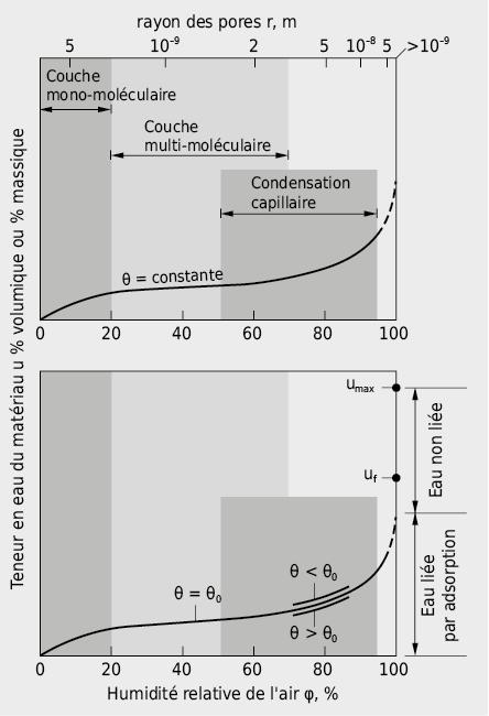 Analyse d'une isotherme de sorption caractéristique d'un matériau de construction hygroscopique poreux