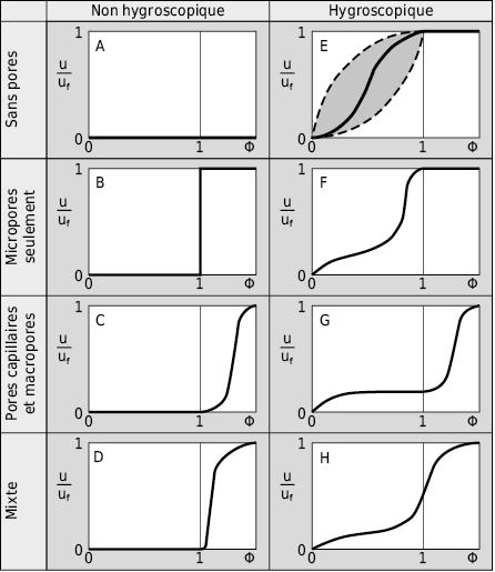 Typologie systématique des propriétés d'accumulation en fonction du potentiel humideΦ pour des matériaux de construction hygroscopiques et non-hygroscopiques avec différentes tailles de pores