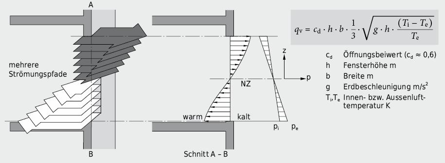 Aufteilung der Luftströmung durch eine grosse Öffnung in mehrere, geschichtete Strömungspfade; Druck- und Strömungsregime durch eine grosse Öffnung bei «homogenen» Verhältnissen