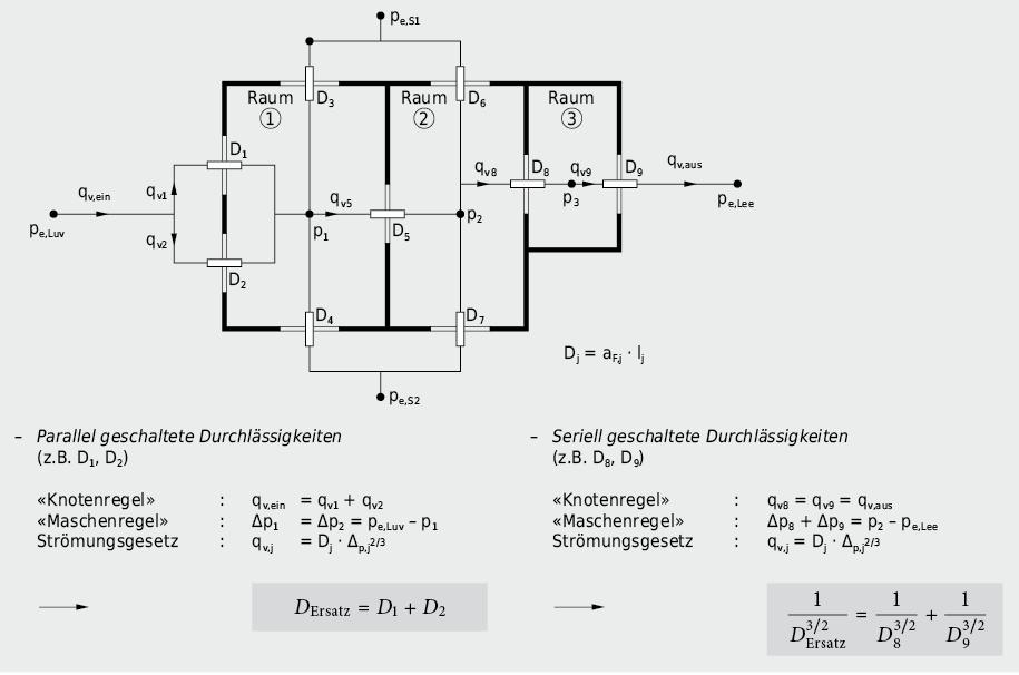 Elektrisches Ersatzschaltbild für zusammengesetzte Fugenströmung