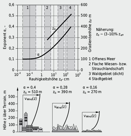 Parameter des Exponentialansatzes der Höhenabhängigkeit der Windgeschwindigkeit und daraus resultierende Windgeschwindigkeitsprofile