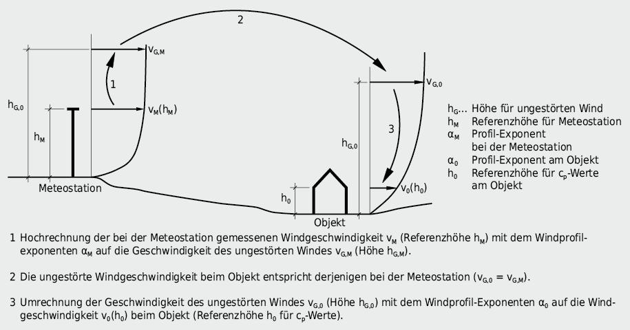 Anpassung der am Standort der Meteostation gemessenen Windgeschwindigkeit an den Standort des zu untersuchenden Gebäudes via die transferinvariante, geostrophe Windgeschwindigkeit