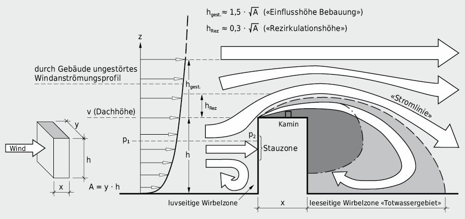 Vereinfachte Darstellung der Windströmung um ein quaderförmiges, freistehendes Einzelgebäude