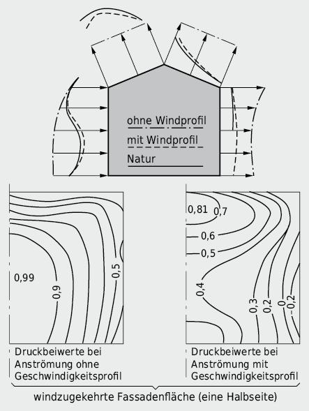 Vergleich von Druckverteilungen um ein freistehendes, kubisches Modellgebäude mit Steildach, gemessen mit und ohne Windgeschwindigkeitsprofil, mit dem Druckfeld, gemessen an einem realen Objekt gleicher Baustruktur