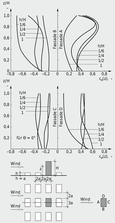 Einfluss der Umgebungsbebauung auf die vertikale Druckverteilung an einem überragenden Gebäude