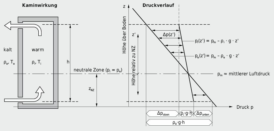 Druckdifferenzen über der Gebäudehülle, als Folge des Temperaturunterschiedes innen– aussen