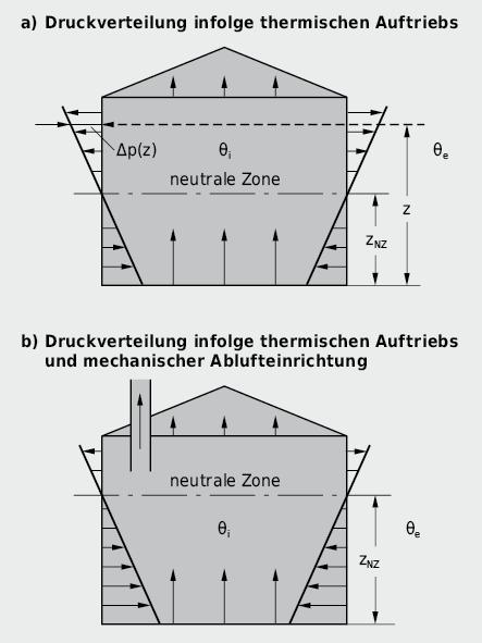 Druckverteilung über der Gebäudehülle während der kalten Jahreszeit infolge thermischen Auftriebs