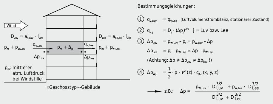 Abschätzung der Druckveränderung im Gebäudeinneren infolge Windeinwirkung