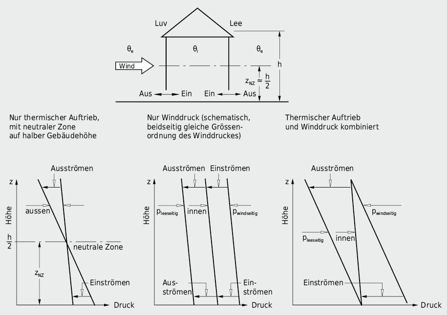 Druck- und Strömungsverhältnisse an der Gebäudehülle bei gleichzeitiger Einwirkung von Windströmung und Temperaturdifferenz; schematische Darstellung