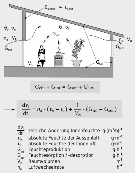 Vereinfachtes Feuchtebilanzmodell eines Einzelraumes
