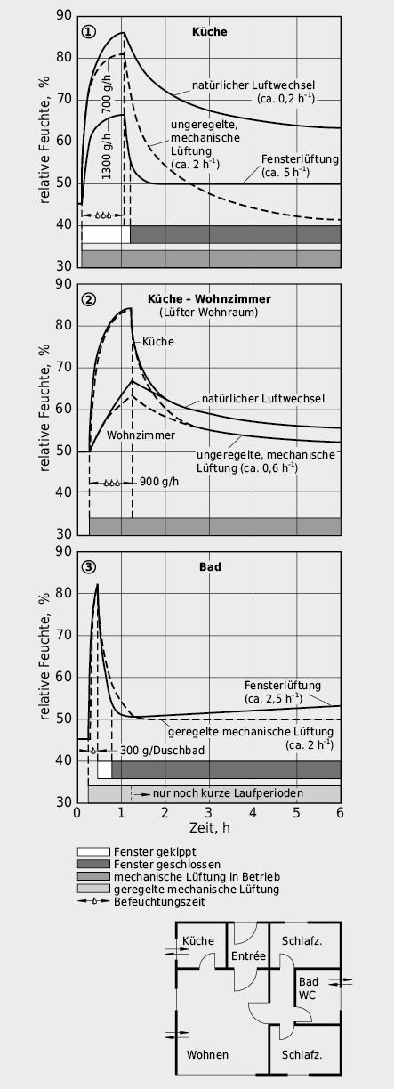 Feuchteemission und Lüftungsstrategien in Feuchträumen
