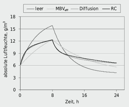 Raumfeuchteverlauf nach Einschalten einer Feuchtequelle Gint =200g/h während 8 Stunden. Übrige Daten: VR =60m3, na =0,25 h–1, Asor =20m2, MBV =1,6g/(m2·% r.F.), sd,B =0