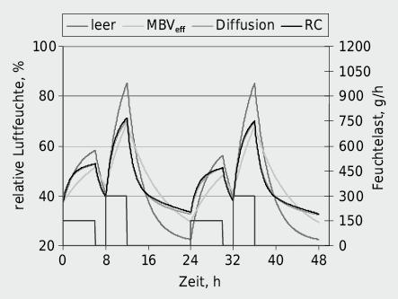Zeitverlauf der relativen Luftfeuchte mit Feuchtelast Gint =150g/h