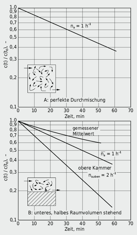 Nicht homogene Strömungsmuster und ungleiche Luftdurchmischung: obwohl in beiden Fällen eine räumlich gemittelte Luftwechselzahl von 1h–1 besteht, werden die Schadstoffkonzentrationen lokal sehr unterschiedlich abgebaut
