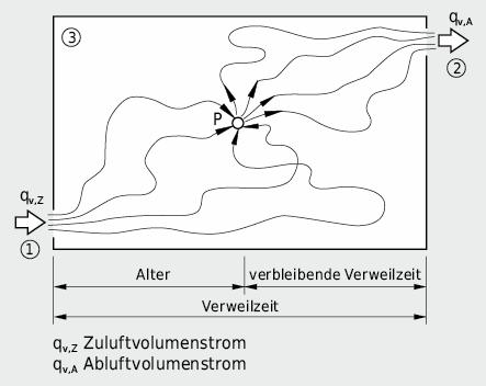 Strömungspfade von Luftmolekülen ab Einlass bis zum PunktP