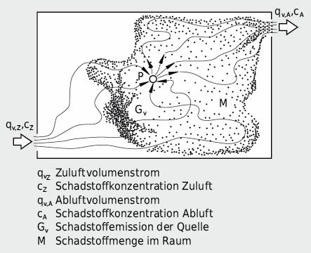 Unterschiedliche Strömungsmuster von Raumluft und Schadstoff