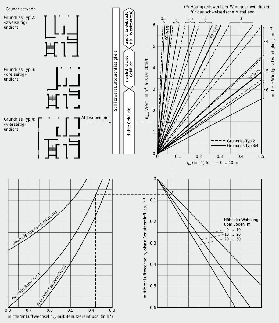 Diagramm zur Abschätzung des mittleren Luftwechsels in Wohnbauten aufgrund von na,50-Messwerten