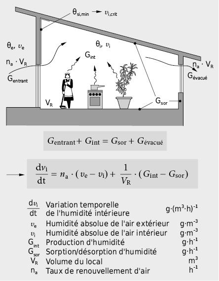 Modèle simplifié du bilan d'humidité d'un local unique