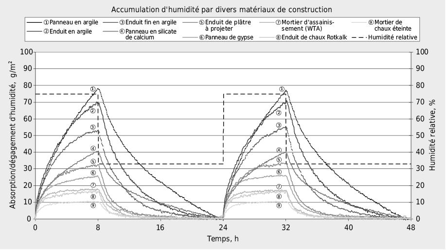 Variations de masse dans les matériaux de construction durant la procédure Nordtest