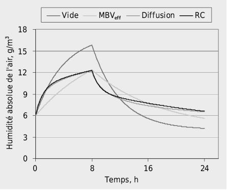 Evolution de l'humidité de l'air intérieur après enclenchement d'une source d'humidité Gint=200g/h pendant 8 heures. Autres données: VR=60m3, na=0,25h–1, Asor=20m2, MBV=1,6g/(m2·%HR), sd,B=0
