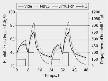 Evolution temporelle de l'humidité relative avec une variation journalière de la charge en humidité Gint=150g/h