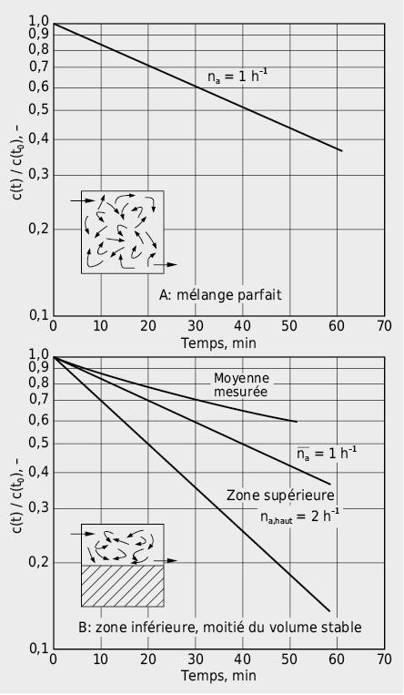 Mode de ventilation inhomogène et variation du mélange de l'air: bien que dans les deux cas le taux de renouvellement d'air moyen de la pièce soit de 1h–1, les concentrations locales de polluants sont très différentes