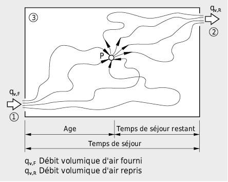 Parcours des molécules d'air depuis l'introduction jusqu'au pointP