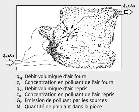 Différences entre schémas d'écoulement de l'air et d'un polluant