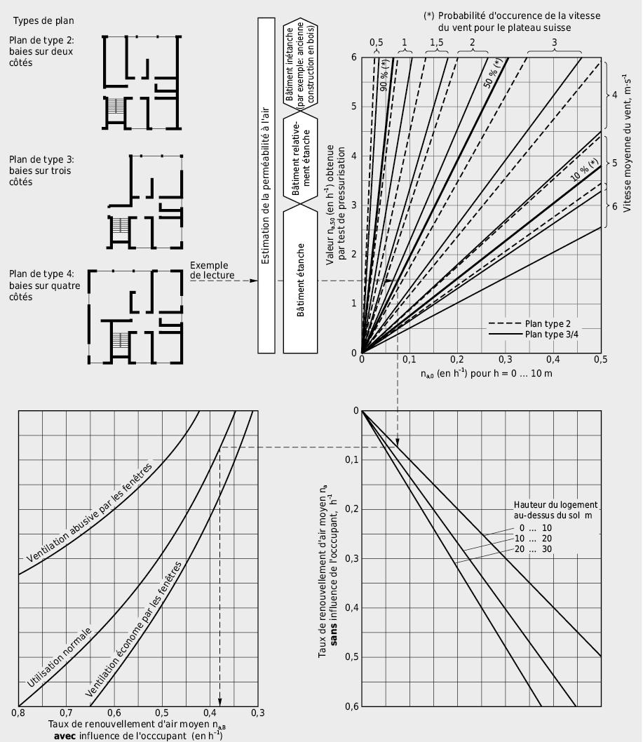Diagramme pour l'estimation du renouvellement d'air moyen dans les bâtiments résidentiels en fonction des valeurs na,50