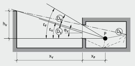 Aufteilung des Tageslichtquotienten in die drei Anteile: direktes Licht, Verbauungslicht und Innenreflexion; Fensterhöhenwinkel